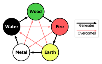 Cycles of the Five Chinese Elements